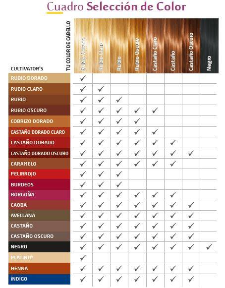 Efectos de los tintes de cabello sobre la piel, el cabello y